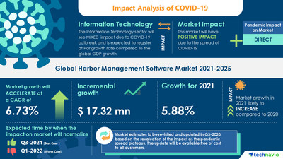 Attractive Opportunities in Harbor Management Software Market by Deployment and Geography - Forecast and Analysis 2021-2025