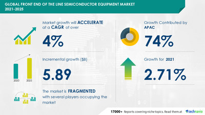 Attractive Opportunities in Front End of the Line Semiconductor Equipment Market by Product, End-user, and Geography - Forecast and Analysis 2021-2025