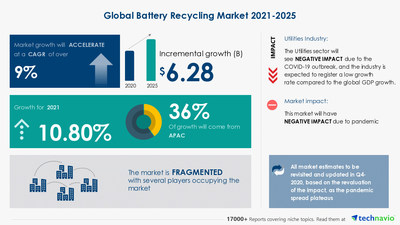 Technavio has announced its latest market research report titled Battery Recycling Market by Battery Chemistry, Battery Source, and Geography - Forecast and Analysis 2021-2025
