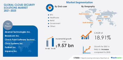 Attractive Opportunities in Cloud Security Solutions Market by End-user, Component, and Geography - Forecast and Analysis 2021-2025
