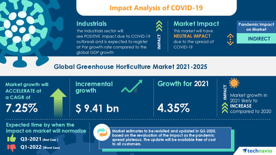 Attractive Opportunities in Greenhouse Horticulture Market by Product and Geography - Forecast and Analysis 2021-2025