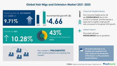 Attractive Opportunities in Hair Wigs and Extension Market by Product and Geography - Forecast and Analysis 2021-2025
