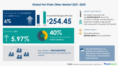 Technavio has announced its latest market research report titled Hot Plate Stirrer Market by End-user and Geography - Forecast and Analysis 2021-2025