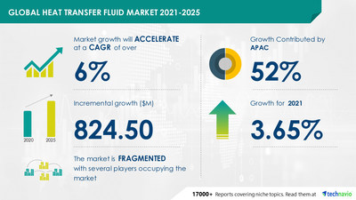 Attractive Opportunities in Heat Transfer Fluid Market by End-user, Type, and Geography - Forecast and Analysis 2021-2025