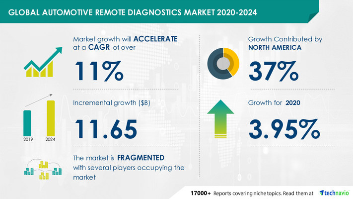 Attractive Opportunities in Automotive Remote Diagnostics Market by Vehicle Type and Geography - Forecast and Analysis 2020-2024