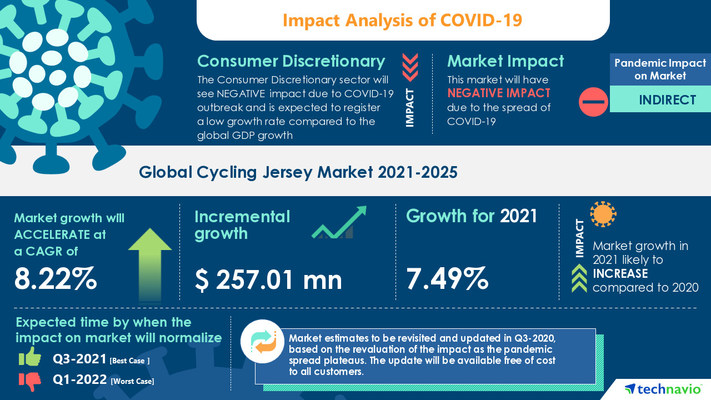 Technavio has announced its latest market research report titled Cycling Jersey Market by Distribution Channel and Geography - Forecast and Analysis 2021-2025