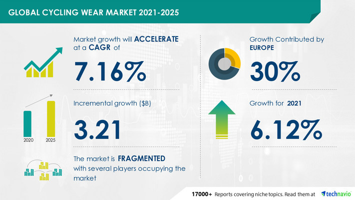 Technavio has announced its latest market research report titled Cycling Wear Market by Product and Geography - Forecast and Analysis 2021-2025