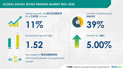 Attractive Opportunities in Digital Textile Printing Market by Ink Type, Application, and Geography - Forecast and Analysis 2021-2025