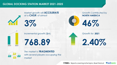 Attractive Opportunities in Docking Station Market by Product, End-user, and Geography - Forecast and Analysis 2021-2025