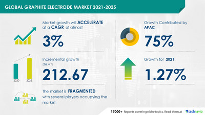 Attractive Opportunities in Graphite Electrode Market by Product and Geography - Forecast and Analysis 2021-2025