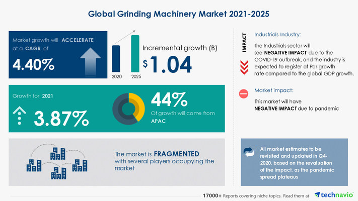 Attractive Opportunities in Grinding Machinery Market by End-user and Geography - Forecast and Analysis 2021-2025