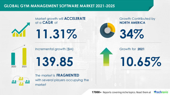 Technavio has announced its latest market research report titled Gym Management Software Market by Deployment and Geography - Forecast and Analysis 2021-2025