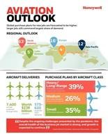 2021 Business Aviation Forecast Infographic - Honeywell Aerospace
