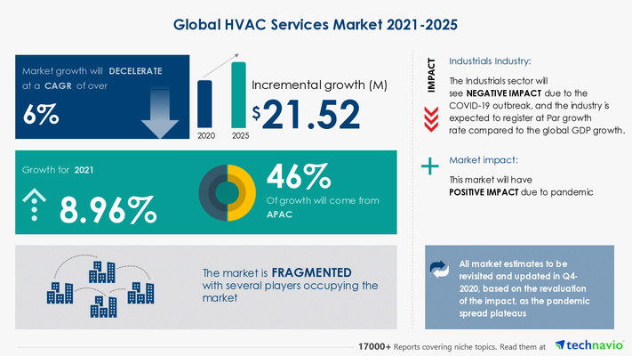Attractive Opportunities in HVAC Services Market by End-user and Geography - Forecast and Analysis 2021-2025