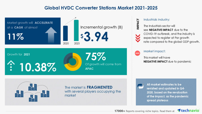 Attractive Opportunities in HVDC Converter Stations Market by Technology and Geography - Forecast and Analysis 2021-2025