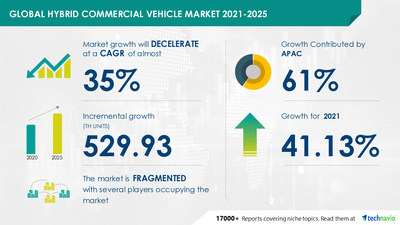 Attractive Opportunities in Hybrid Commercial Vehicle Market by Type and Geography - Forecast and Analysis 2021-2025