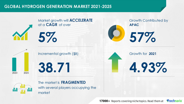 Attractive Opportunities in Hydrogen Generation Market by Application and Geography - Forecast and Analysis 2021-2025