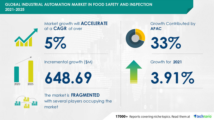 Technavio has announced its latest market research report titled Industrial Automation Market in Food Safety and Inspection Industry by Product and Geography - Forecast and Analysis 2021-2025