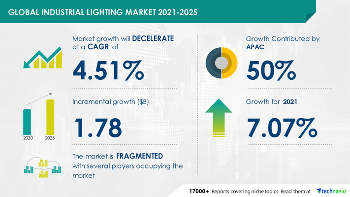 Attractive Opportunities in Industrial Lighting Market by Type and Geography - Forecast and Analysis 2021-2025