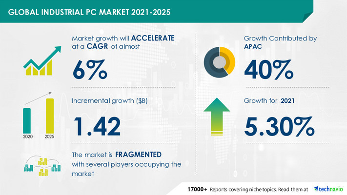Attractive Opportunities in Industrial PC Market by Product, End-user, and Geography - Forecast and Analysis 2021-2025