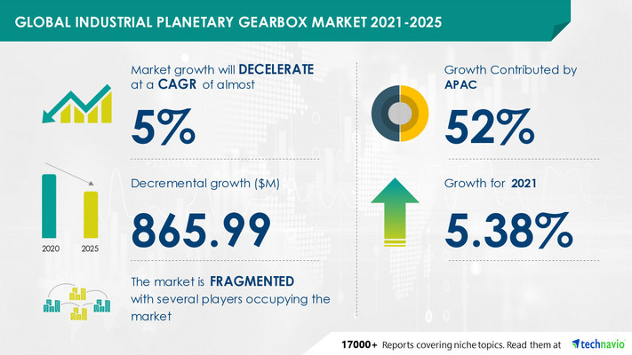 Attractive Opportunities in Industrial Planetary Gearbox Market by Product, End-user, and Geography - Forecast and Analysis 2021-2025