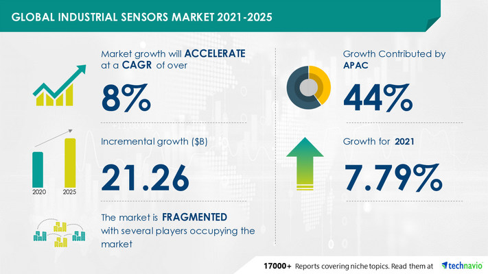 Attractive Opportunities in Industrial Sensors Market by Product, End-user, and Geography - Forecast and Analysis 2021-2025