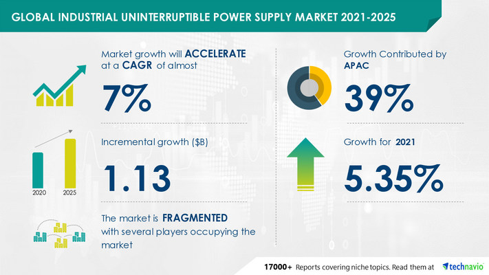 Attractive Opportunities in Industrial Uninterruptible Power Supply Market by End-user, Power Rating, and Geography - Forecast and Analysis 2021-2025