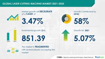 Technavio has announced its latest market research report titled Laser Cutting Machine Market by Product, End-user, and Geography - Forecast and Analysis 2021-2025