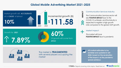 Attractive Opportunities in Mobile Advertising Market by Type and Geography - Forecast and Analysis 2021-2025