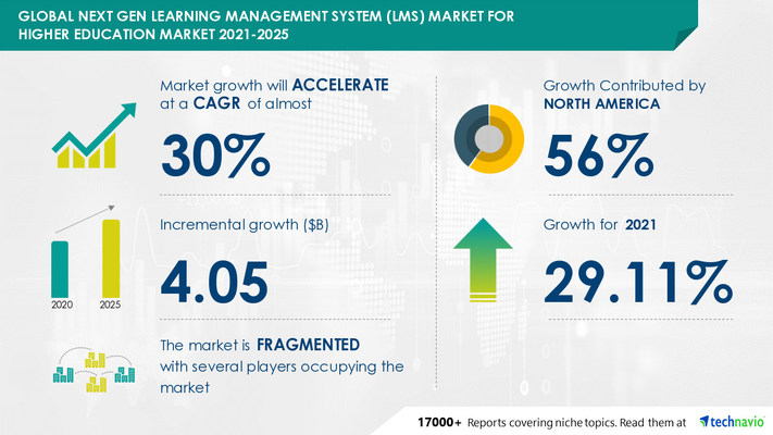 Attractive Opportunities in Next Gen Learning Management System (LMS) Market for Higher Education by Application and Geography - Forecast and Analysis 2021-2025
