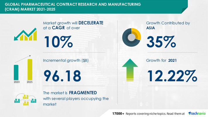 Technavio has announced its latest market research report titled Pharmaceutical Contract Research and Manufacturing Market by Service and Geography - Forecast and Analysis 2021-2025