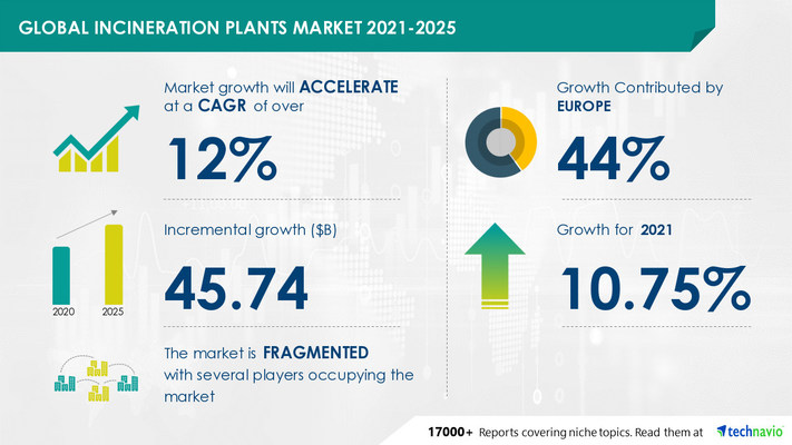 Attractive Opportunities in Incineration Plants Market by Application and Geography - Forecast and Analysis 2021-2025
