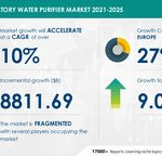 USD 8,811.69 Bn growth in Laboratory Water Purifier Market 2021-2025 | Driven by Implementation of Innovative Technologies and New Product Launches | Technavio