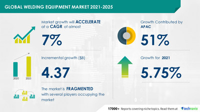 Attractive Opportunities in Welding Equipment Market by End-user and Geography - Forecast and Analysis 2021-2025